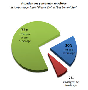 SItuation_Personnes_agees_Logement